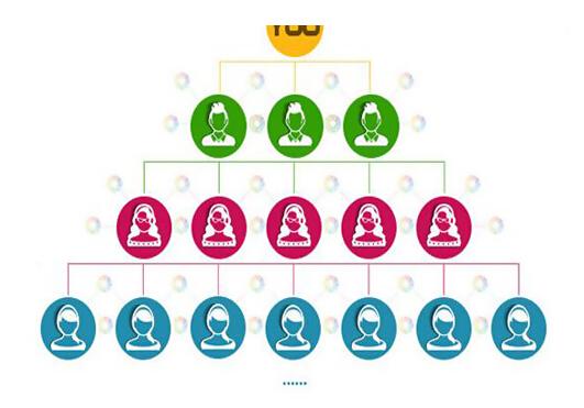 微信分销商业网络销售方式的创新
