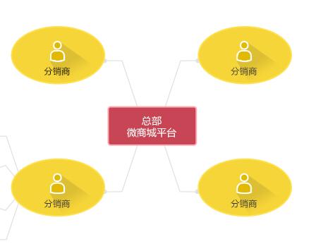 微信分销系统模式的优点