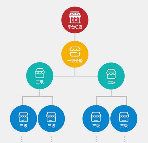 微商分销系统与微分销系统的区别