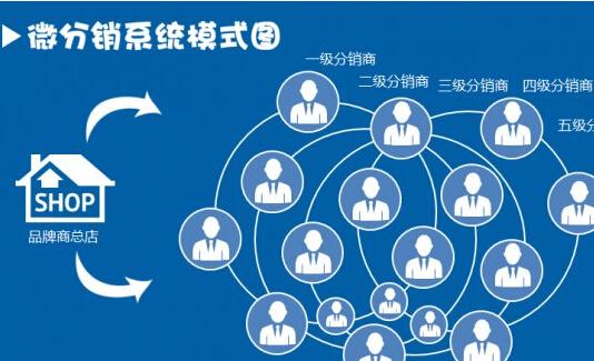 微信分销平台的竞争优势有哪些