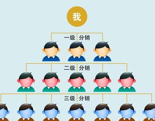微信三级分销系统如何找客户