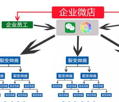 微信分销平台实现全民分销共享福利