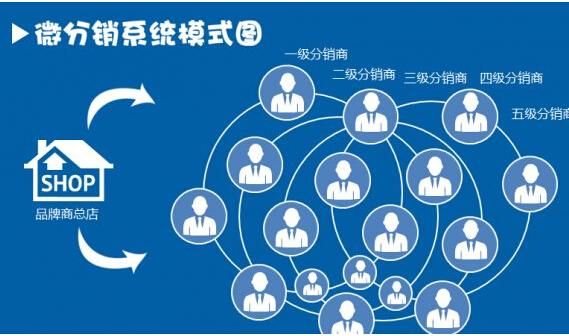 微信三级分销系统的合法性