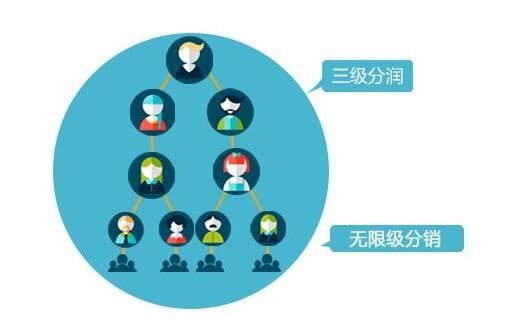 分销商城系统的优势有哪些
